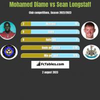 Mohamed Diame vs Sean Longstaff h2h player stats