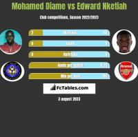 Mohamed Diame vs Edward Nketiah h2h player stats
