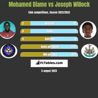 Mohamed Diame vs Joseph Willock h2h player stats
