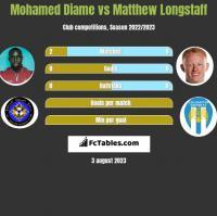Mohamed Diame vs Matthew Longstaff h2h player stats