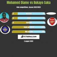 Mohamed Diame vs Bukayo Saka h2h player stats