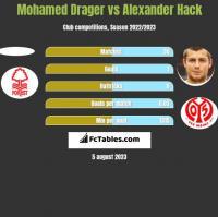 Mohamed Drager vs Alexander Hack h2h player stats