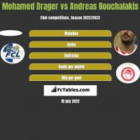 Mohamed Drager vs Andreas Bouchalakis h2h player stats