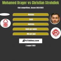 Mohamed Drager vs Christian Strohdiek h2h player stats