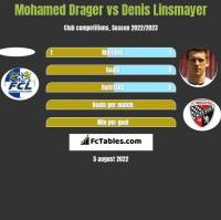 Mohamed Drager vs Denis Linsmayer h2h player stats