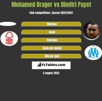Mohamed Drager vs Dimitri Payet h2h player stats