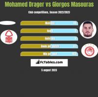 Mohamed Drager vs Giorgos Masouras h2h player stats