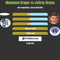 Mohamed Drager vs Jeffrey Bruma h2h player stats