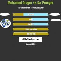 Mohamed Drager vs Kai Proeger h2h player stats