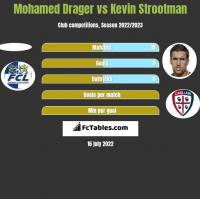 Mohamed Drager vs Kevin Strootman h2h player stats