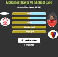 Mohamed Drager vs Michael Lang h2h player stats