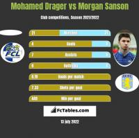 Mohamed Drager vs Morgan Sanson h2h player stats