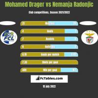 Mohamed Drager vs Nemanja Radonjic h2h player stats