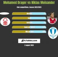 Mohamed Drager vs Niklas Moisander h2h player stats