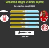 Mohamed Drager vs Omer Toprak h2h player stats