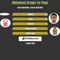 Mohamed Drager vs Pepe h2h player stats