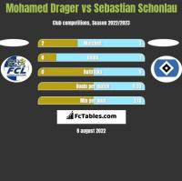 Mohamed Drager vs Sebastian Schonlau h2h player stats