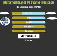 Mohamed Drager vs Svante Ingelsson h2h player stats