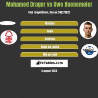 Mohamed Drager vs Uwe Huenemeier h2h player stats