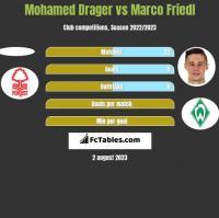 Mohamed Drager vs Marco Friedl h2h player stats