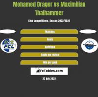 Mohamed Drager vs Maximilian Thalhammer h2h player stats