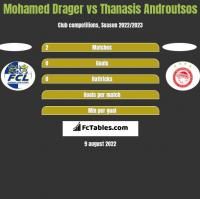Mohamed Drager vs Thanasis Androutsos h2h player stats