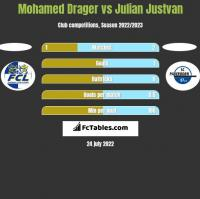 Mohamed Drager vs Julian Justvan h2h player stats