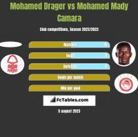 Mohamed Drager vs Mohamed Mady Camara h2h player stats