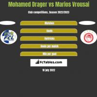 Mohamed Drager vs Marios Vrousai h2h player stats