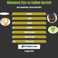 Mohamed Eisa vs Callum Harriott h2h player stats