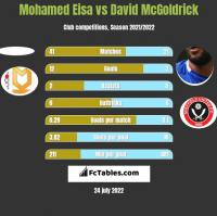 Mohamed Eisa vs David McGoldrick h2h player stats