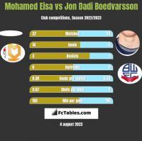 Mohamed Eisa vs Jon Dadi Boedvarsson h2h player stats