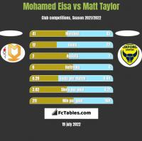Mohamed Eisa vs Matt Taylor h2h player stats