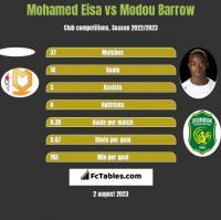 Mohamed Eisa vs Modou Barrow h2h player stats