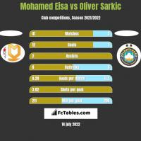 Mohamed Eisa vs Oliver Sarkic h2h player stats