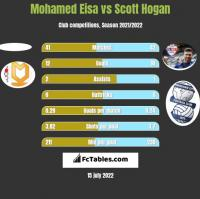 Mohamed Eisa vs Scott Hogan h2h player stats