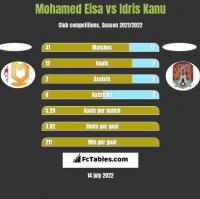 Mohamed Eisa vs Idris Kanu h2h player stats