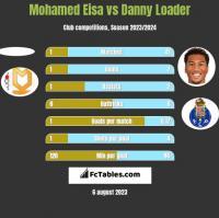 Mohamed Eisa vs Danny Loader h2h player stats