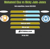 Mohamed Eisa vs Ricky Jade-Jones h2h player stats