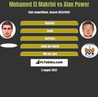 Mohamed El Makrini vs Alan Power h2h player stats