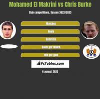 Mohamed El Makrini vs Chris Burke h2h player stats