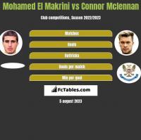 Mohamed El Makrini vs Connor Mclennan h2h player stats