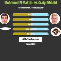 Mohamed El Makrini vs Craig Sibbald h2h player stats
