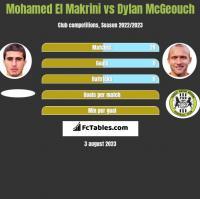 Mohamed El Makrini vs Dylan McGeouch h2h player stats
