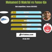 Mohamed El Makrini vs Funso Ojo h2h player stats
