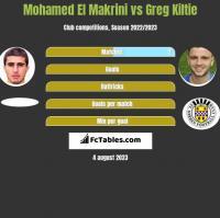 Mohamed El Makrini vs Greg Kiltie h2h player stats