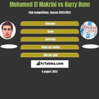 Mohamed El Makrini vs Harry Bunn h2h player stats