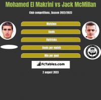 Mohamed El Makrini vs Jack McMillan h2h player stats