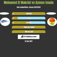 Mohamed El Makrini vs Aymen Souda h2h player stats