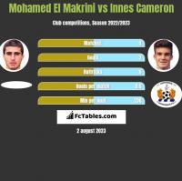 Mohamed El Makrini vs Innes Cameron h2h player stats